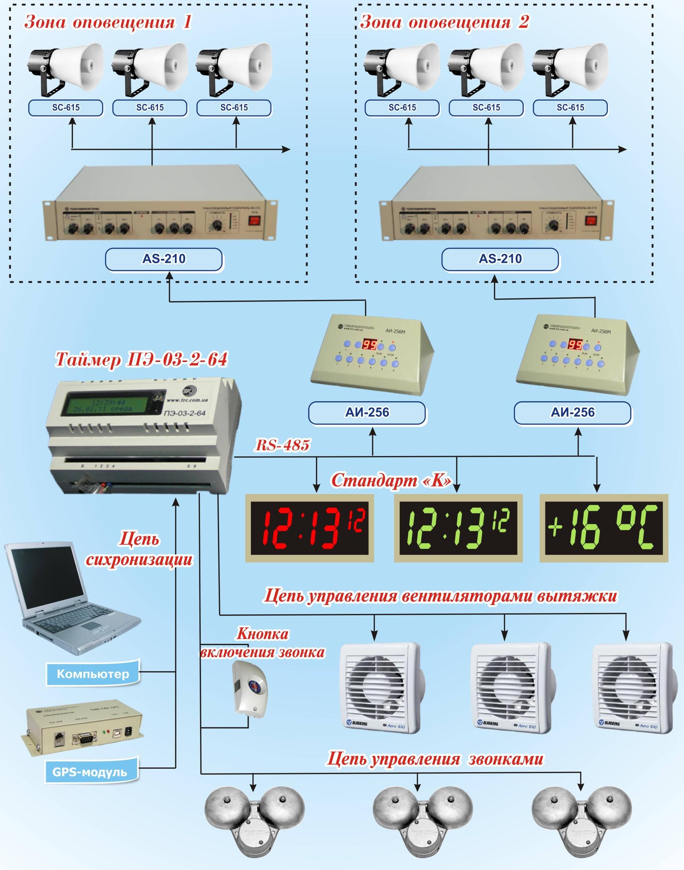 Система Єдиного Часу і управління персоналом на базі ПЭ-03-2-64 ... 2d35c909fdb93