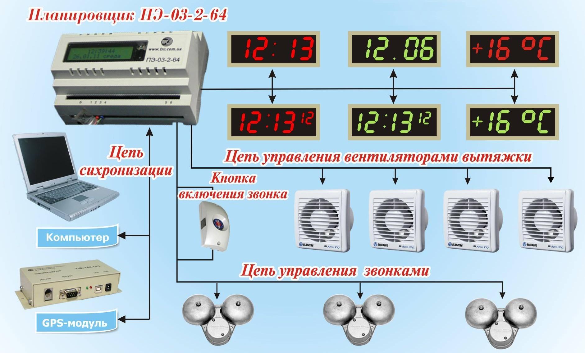 Система Єдиного Часу і подача дзвінків на базі ПЭ-03-2-64 — ТОВ ... 2afa79b4effe4